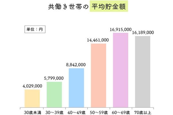 共働き世帯の平均貯金額