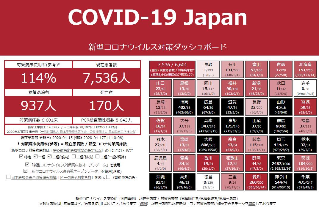 新型コロナウイルス対策ダッシュボード